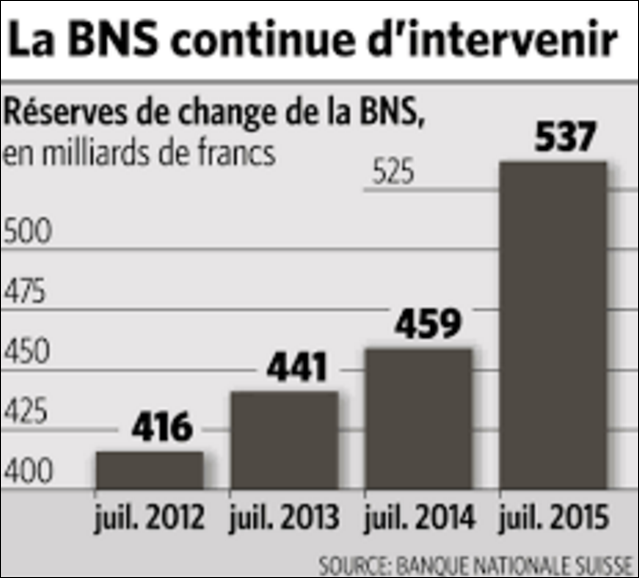 BNS réserves de change