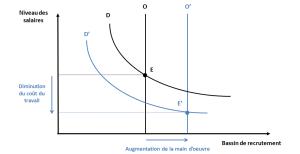 Effet_de_la_mondialisation_pour_les_entreprises