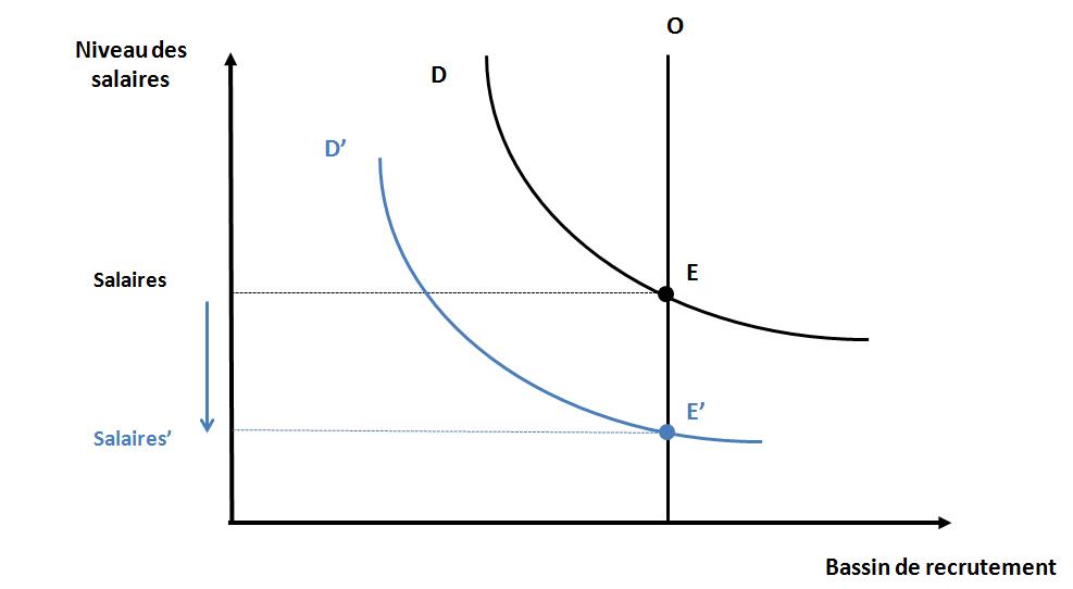 schéma 2