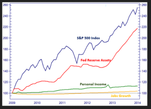 Dow Jones, Fed, Personal Income, Jobs