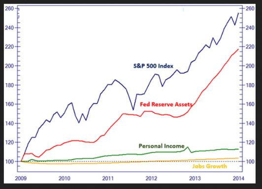 Dow Jones, Fed, Personal Income, Jobs - réorganisation du monde