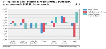 stats régions suisses