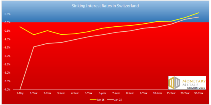 Taux obligataires suisses 1