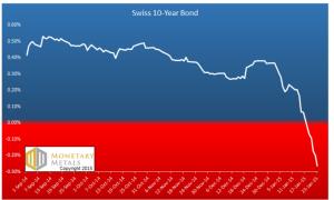 taux obligataires suisses 2