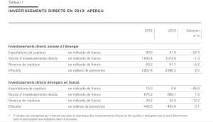 Inv directs 2013