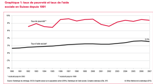 Taux de pauvreté et de l'aide sociale en Suisse