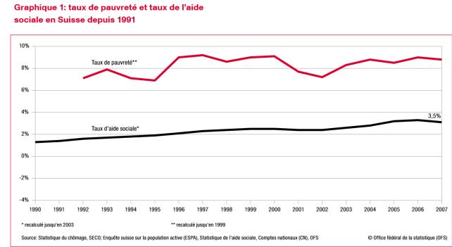 Taux de pauvreté et de l'aide sociale en Suisse - réorganisation du monde