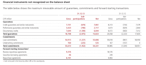 Hors bilan UBS