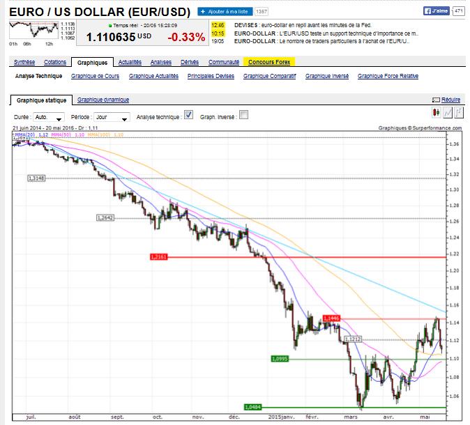euro us dollar 2015