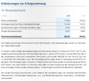 Finma coûts salariaux allemand