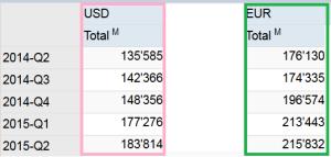 BNS dollars euros Q2 2015