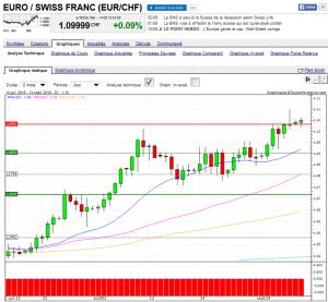 euro-franc suisse sept 2015