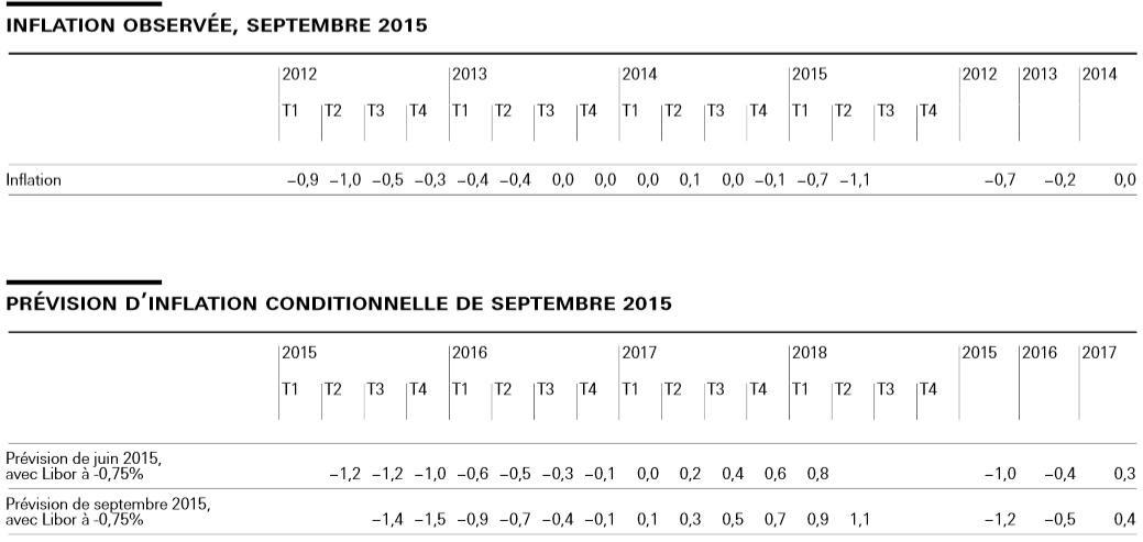 Inflation septembre 2015 chiffrées