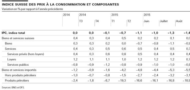 IPC et ses composantes sept 2015
