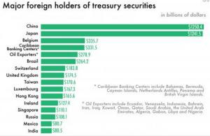 Suisse dettes américaines