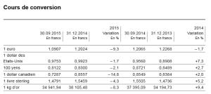 Bilan BNS cours de change septembre 2015