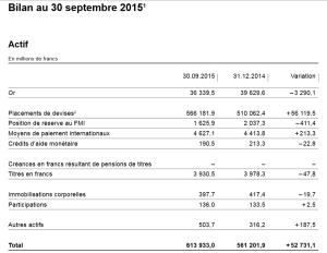 Bilan septembre 2015 BNS actifs