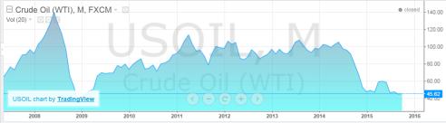 prix pétrole