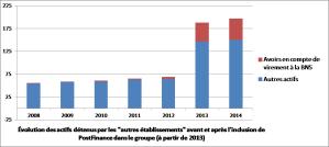 actifs postfinance