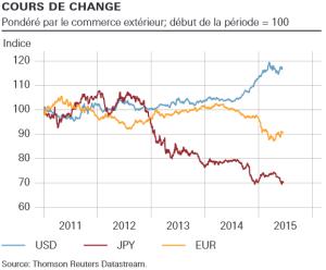 Change euro-dollar-yen 2015