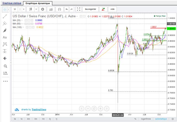Dollar swiss franc nov 2015