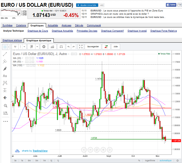 euro-dollar Novembre