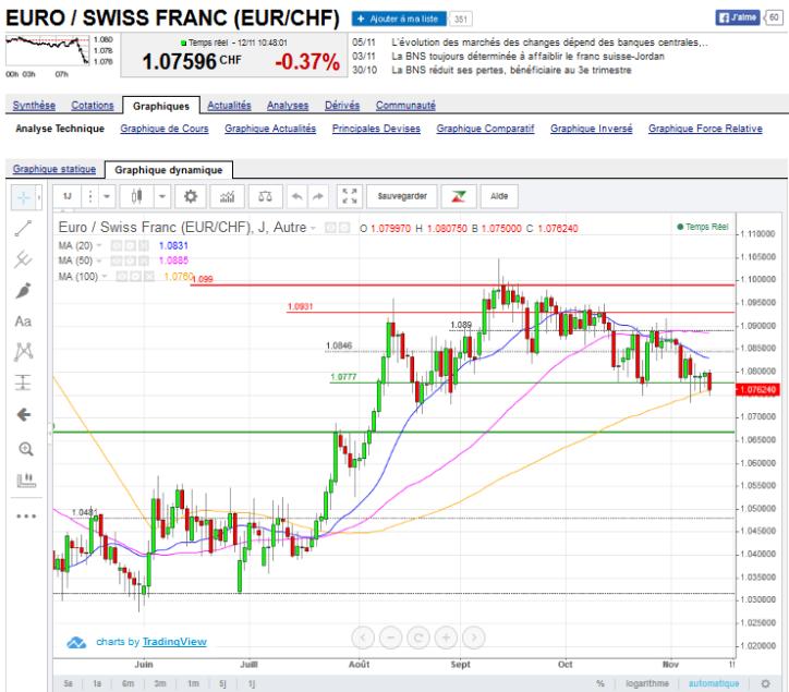 euro-suisse Nov 2015