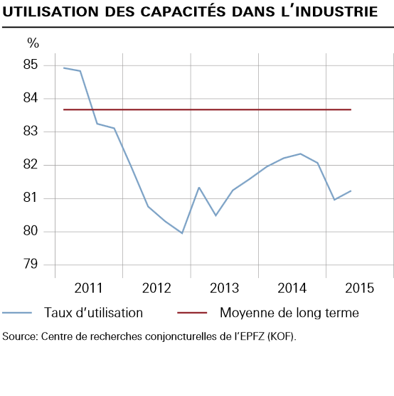 BNS industrie 2015