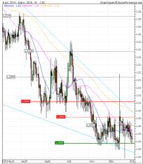 Graphique euro-swiss franc sur 6 mois