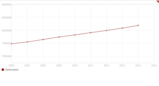 Population suisse Banque mondiale