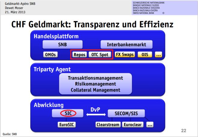 CHF Geldmarkt - SNB III