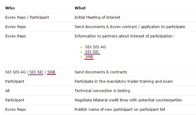 COSI - Partners - SNB - SIC III