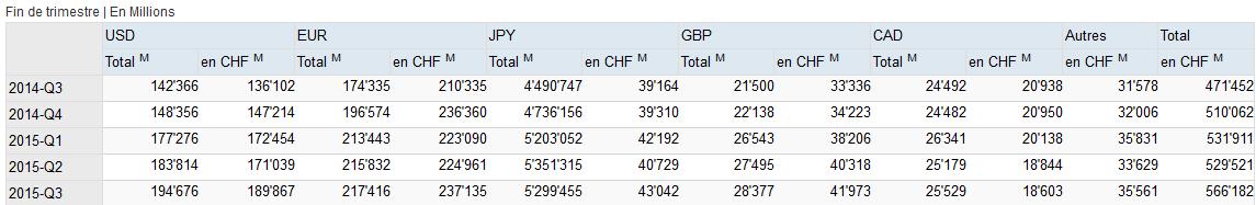 devises bns fin 2015