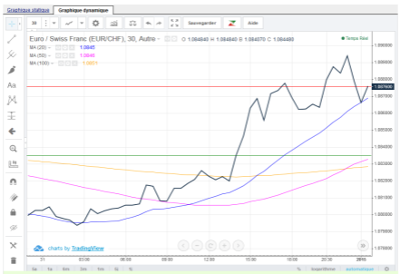 euro chf 31 déc