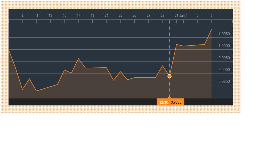 Franc dollar au 31 12 2015
