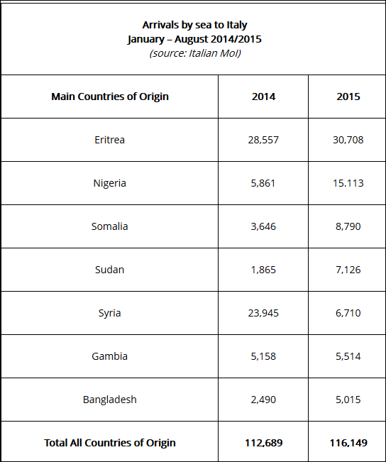 Migrants 2014-2015