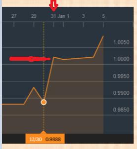 Zoom du 31 décembre en dollar