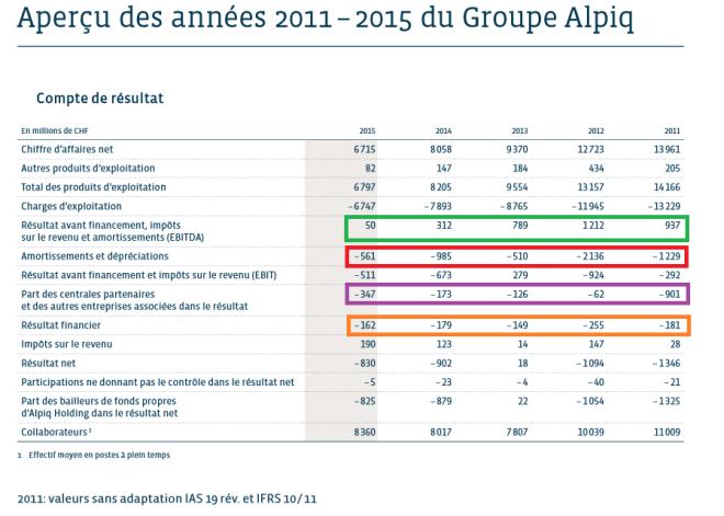 Alpiq en chiffres