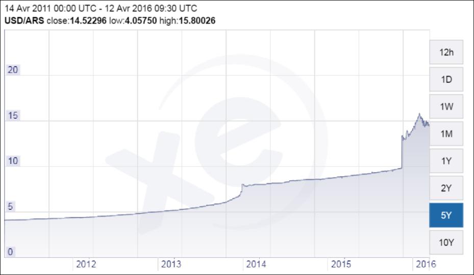 USD peso argentin