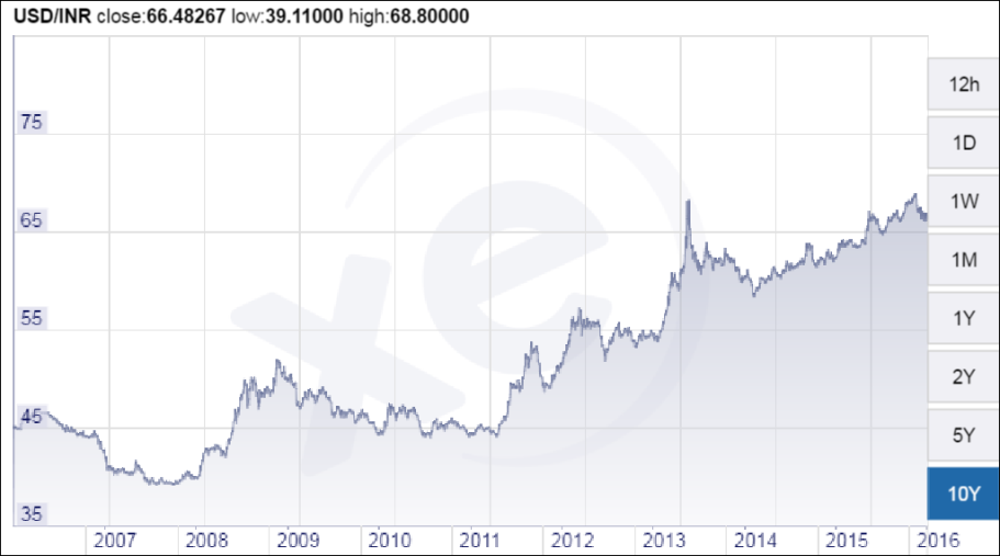USD roupie indien.PNG