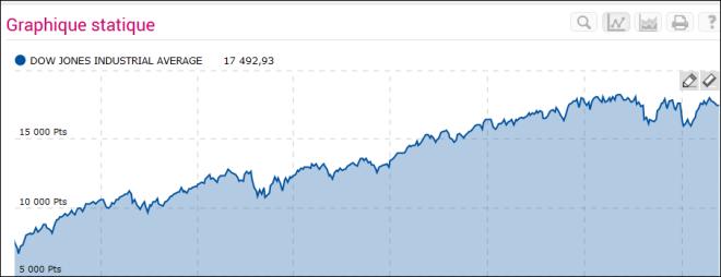 Dow Jones mai 2016