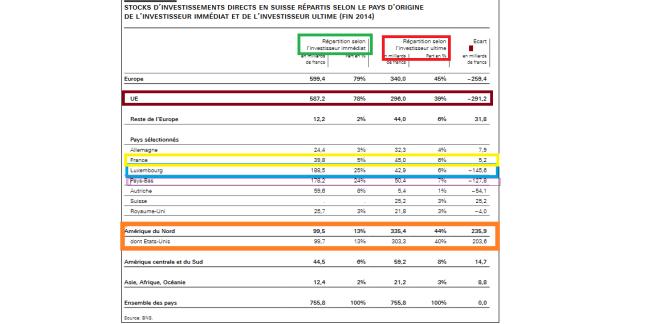 Investissements directs en Suisse