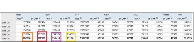 Les devises de la BNS q1 2016