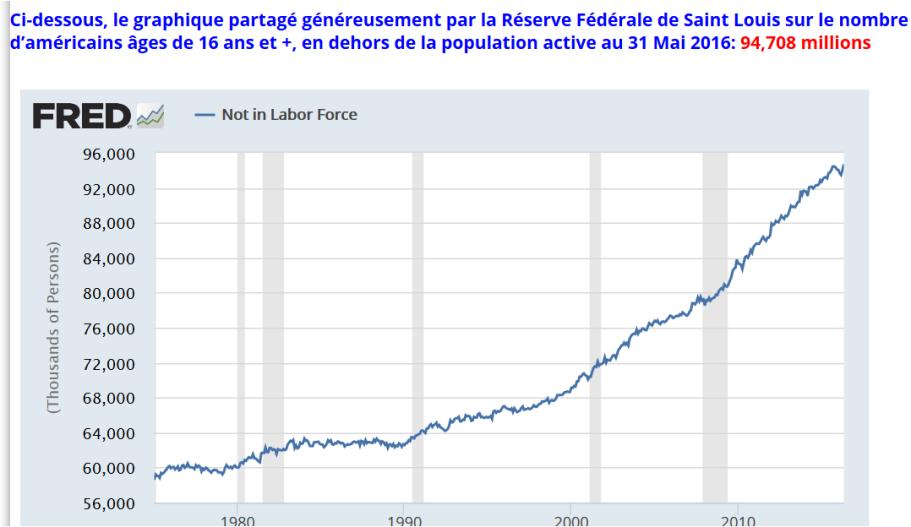 chômeurs américains