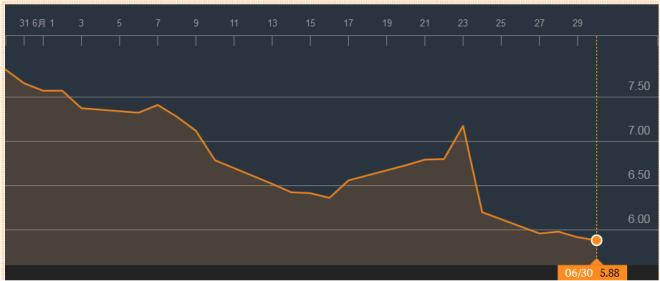 Commerzbank fin juin