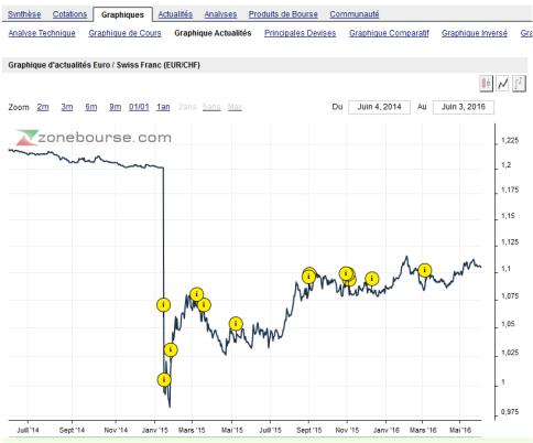Cours euro franc suisse juin 2016