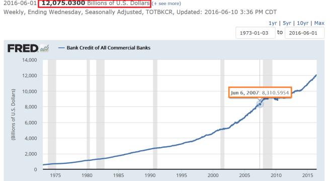Endettement banques américaines