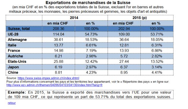 Exportation suisse 2014-2015.PNG