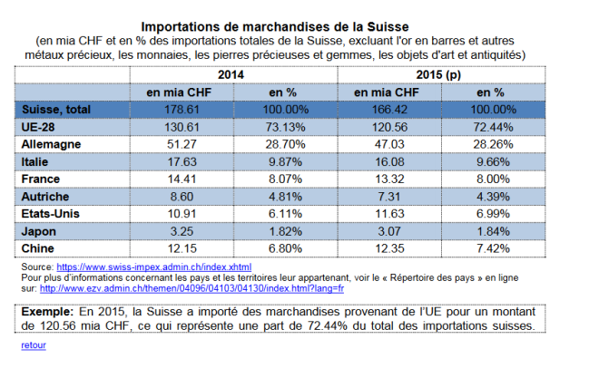 Importations suisses UE 2014-2015.PNG