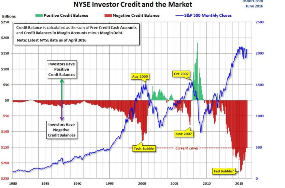 Plateforme des tradings américains Comptes courants déficitaires vs valeurs S&P